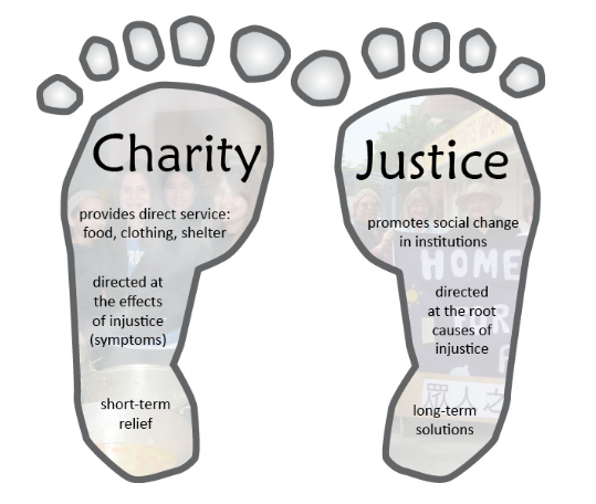 Social justice for kids: teaching the difference between charity and justice