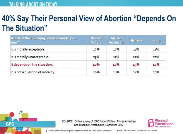 pro abortion persuasive essay